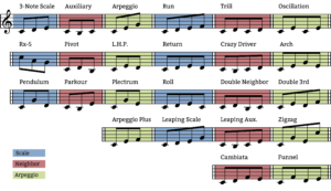 the 24 universal melodic patterns