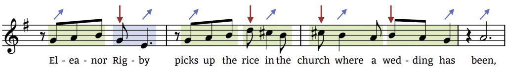 The 3 Core Principles of Melody – Figuring Out Melody