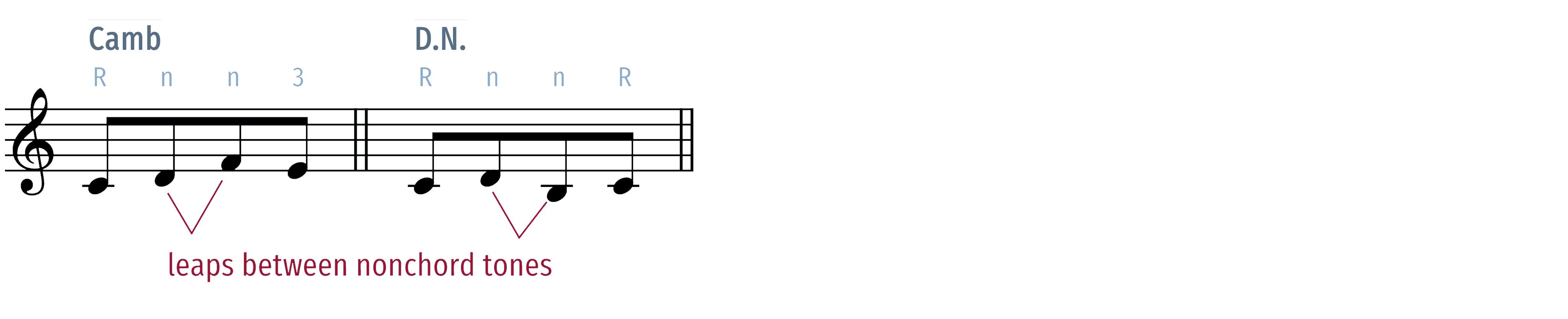 cambiata leaps between nonchord tones