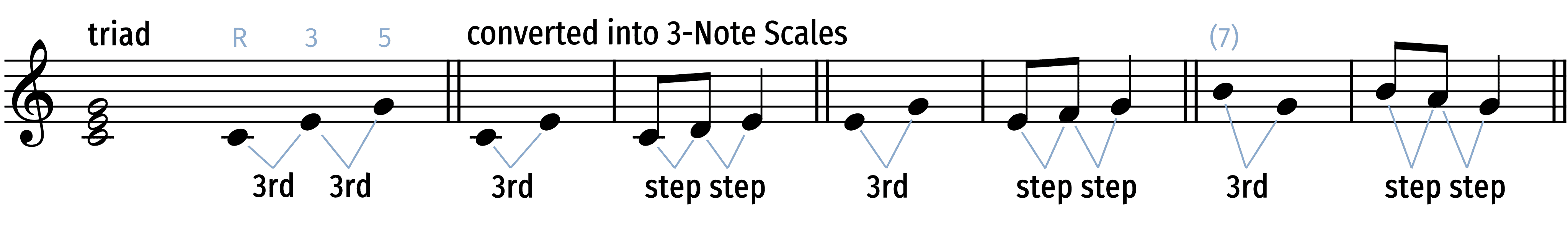 chord tones for c major