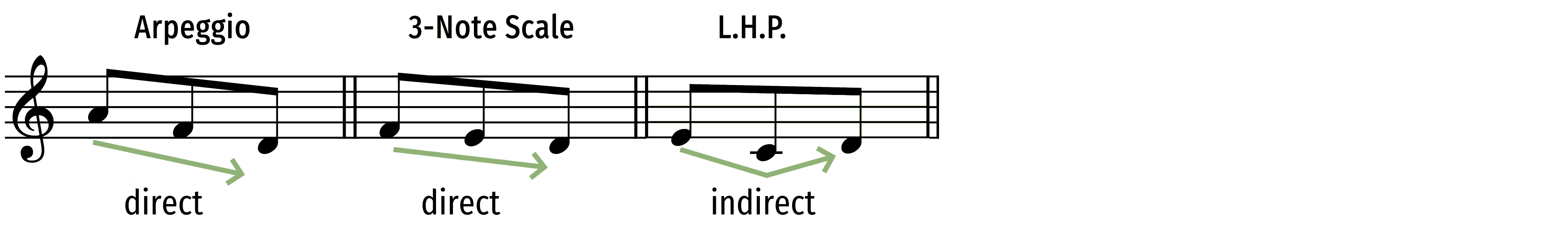 direct-vs-inderect-motion