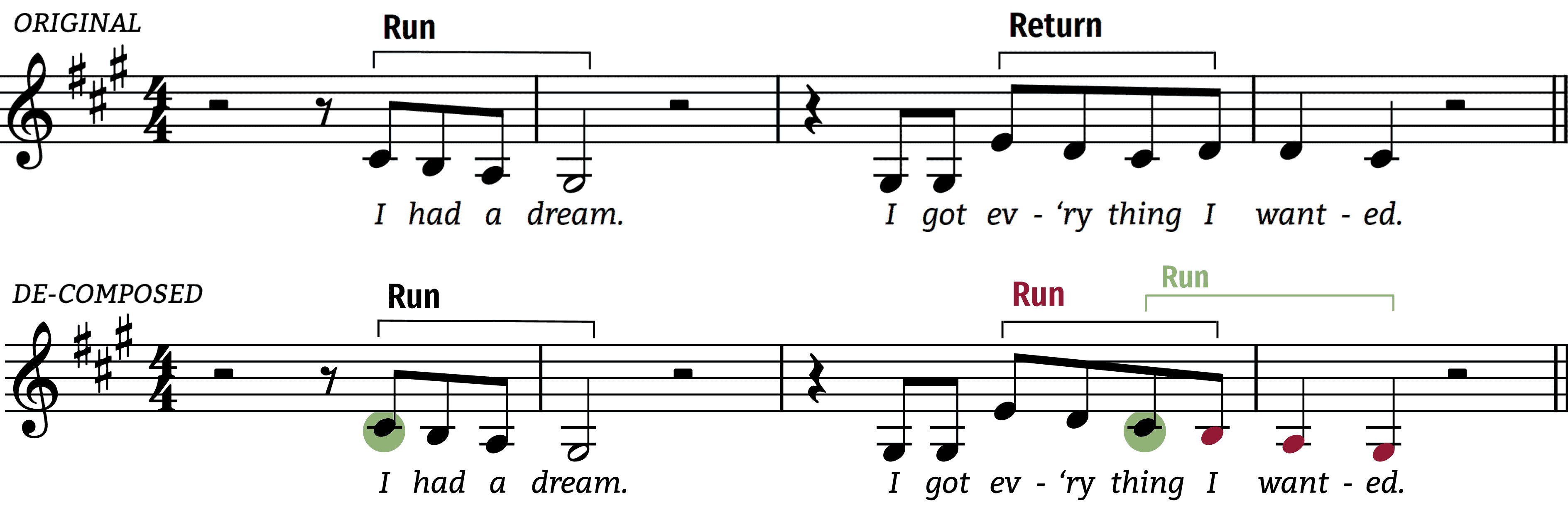 Everything I wanted de-composing the end of the first phrase